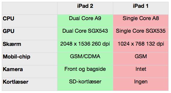 Sammeningning af iPad 2 og iPad 1