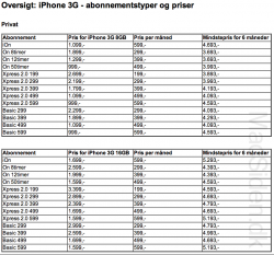 Flere iPhone abonnementer hos Telia