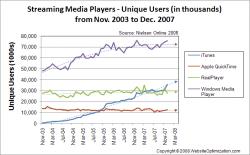iTunes mere populær end RealPlayer